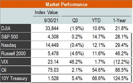 ICR Capital Markets Market Performance for Q3 2021 Chart