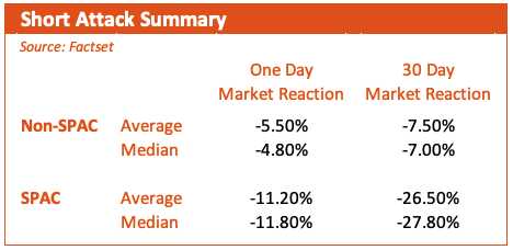 Short Attack Summary Chart
